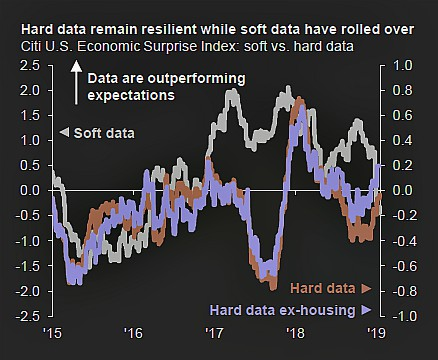 7845a1204a Aumentano le analisi di mercato che sottolineano una prossima evoluzione  nell'asset allocation strategico a causa di una ritrovata incertezza sulla  crescita ...